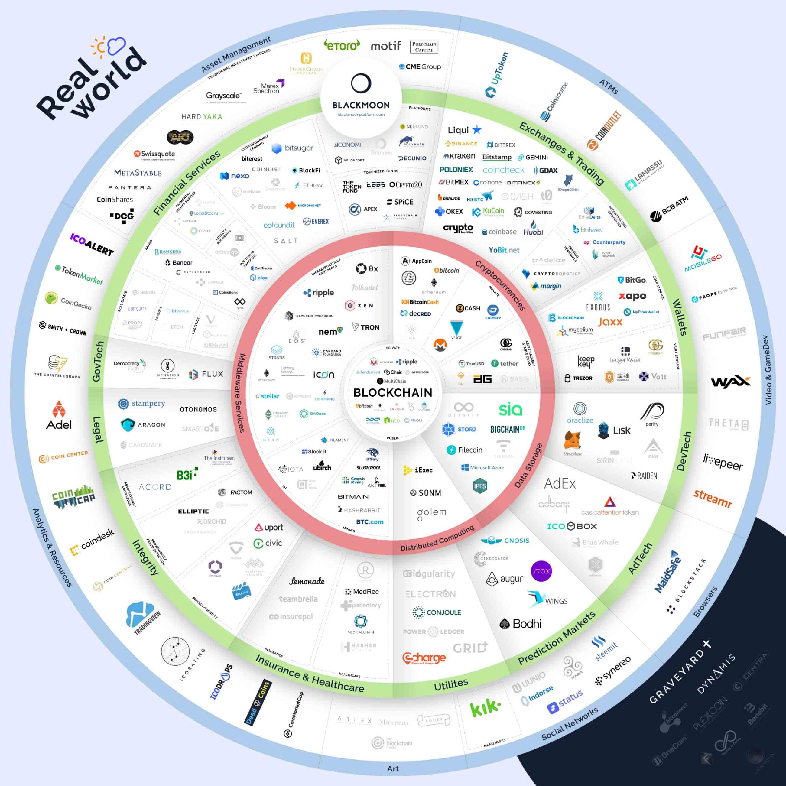 blockchain-ecosystem