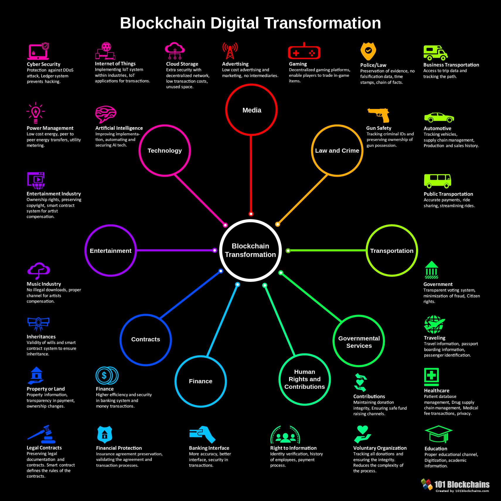 blockchain-transformacion