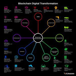 blockchain-transformation