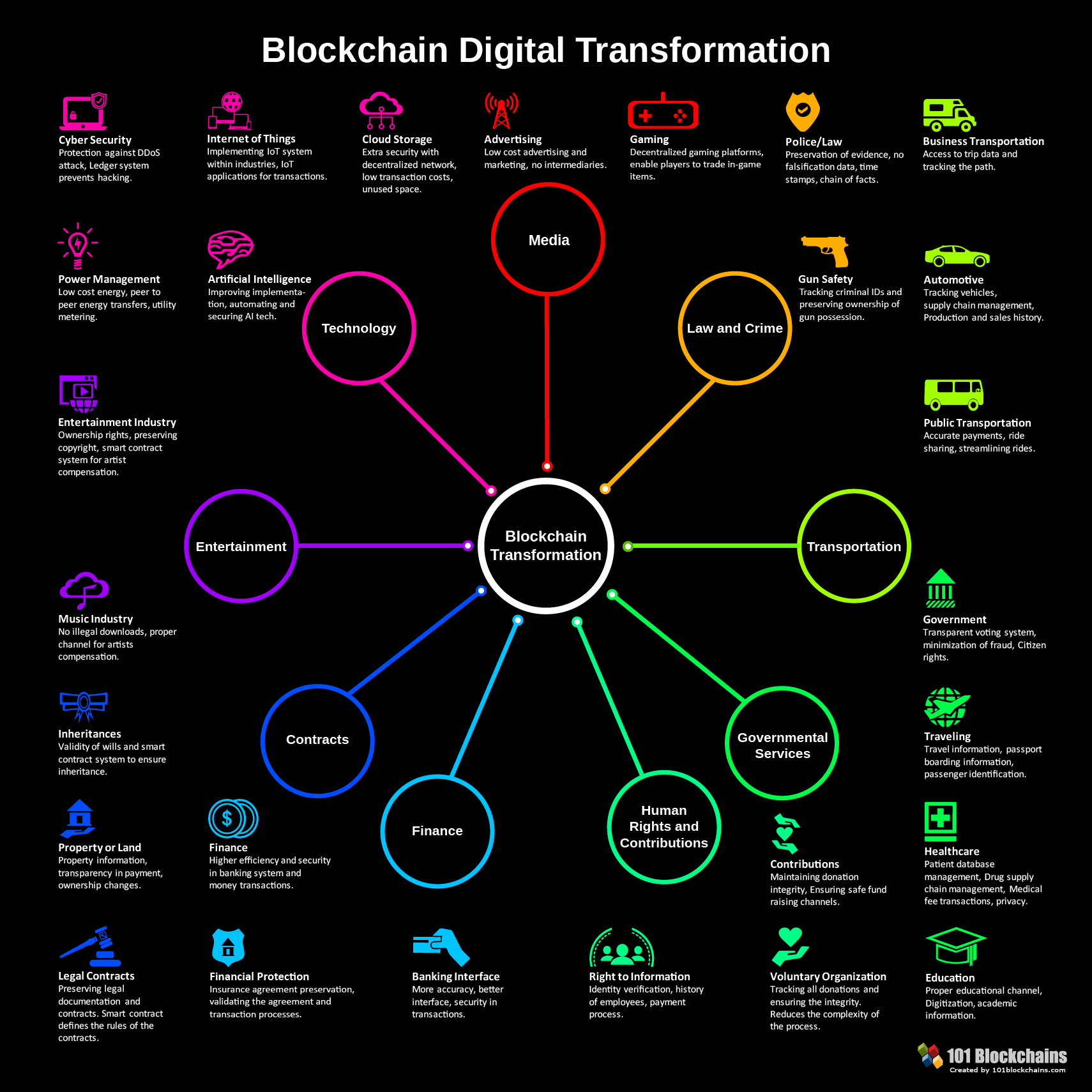 blockchain-transformation