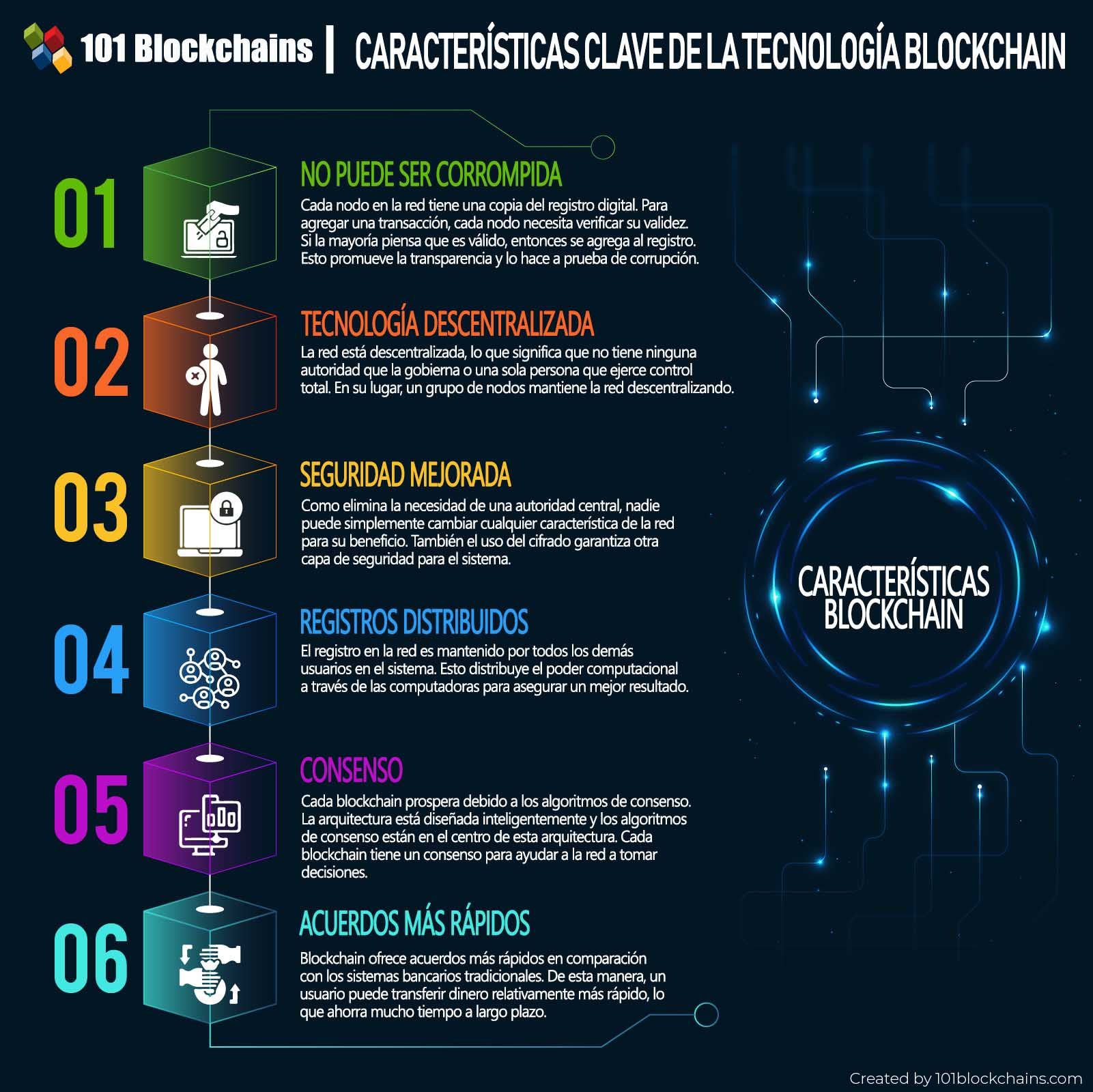 caracteristicas-tecnología-blockchain