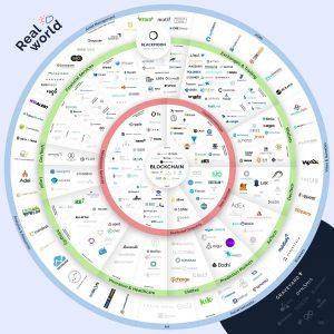 ecosistema-blockchain